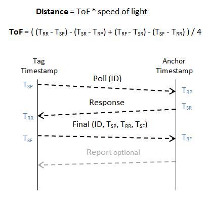 Analyzing Decawave Two Way Ranging (TWR) | Sewio RTLS