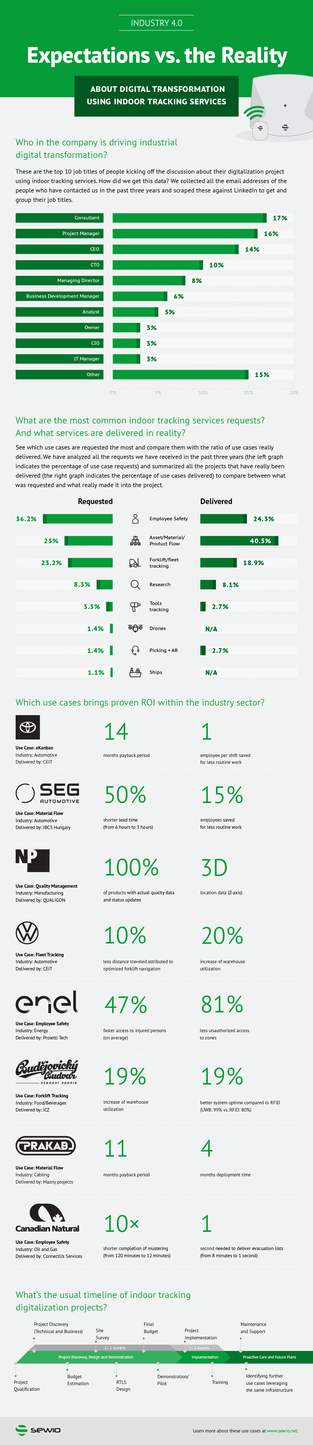 [Infographic] Industry 4.0: Expectations vs. Reality About Digital Transformation in Industry