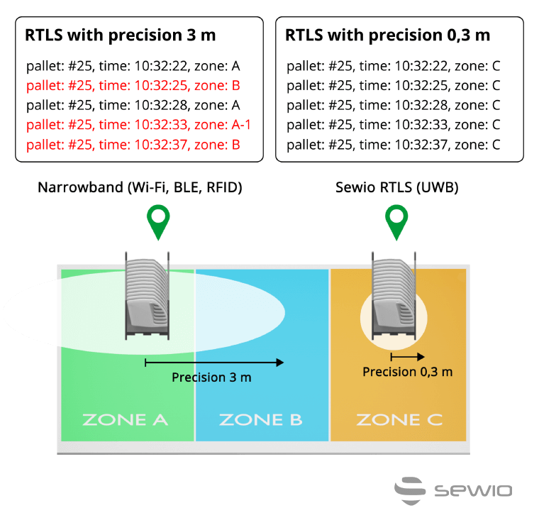 Narrowband (Wi-Fi, BLE, RFID) versus RTLS UWB Accuracy Comparison